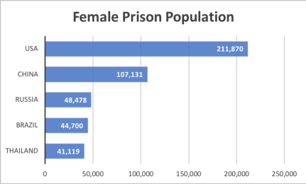 femaleprisonpopulationchart